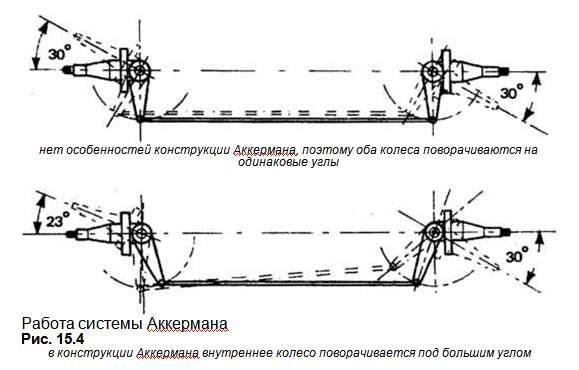 Во время маневрирования или крутого набора высоты угол кабрирования тангажа